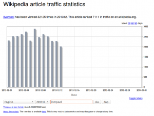 2013 traffic to the Liverpool article on Wikipedia