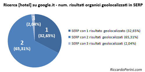 Google serps with results geo-localized