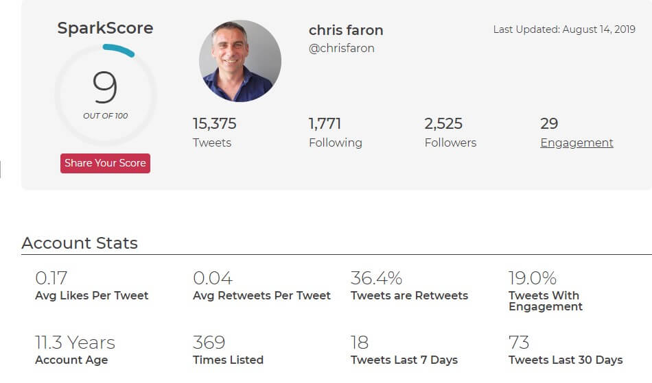SparkScore Twitter social media influence score/rating